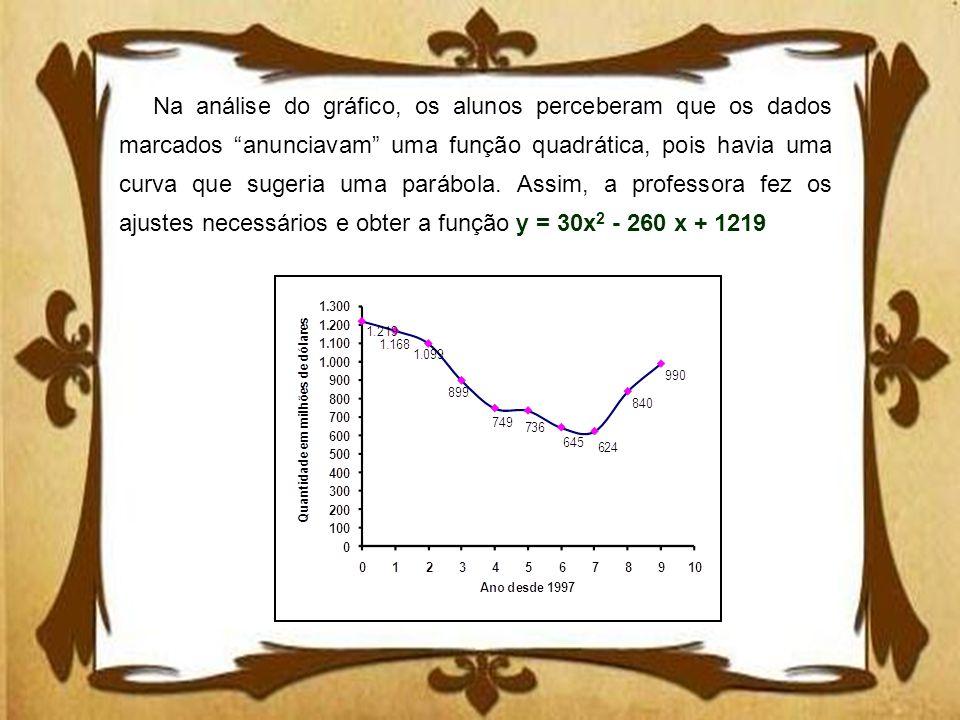 Na análise do gráfico, os alunos perceberam que os dados marcados anunciavam uma função quadrática, pois havia uma curva que sugeria uma parábola.