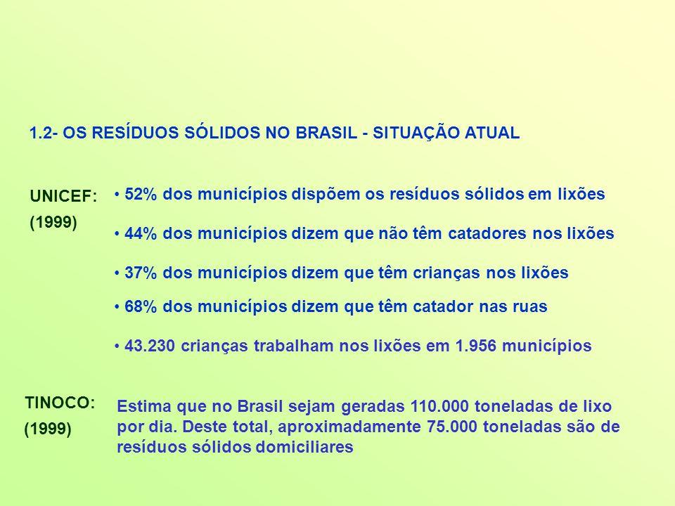1.2- OS RESÍDUOS SÓLIDOS NO BRASIL - SITUAÇÃO ATUAL