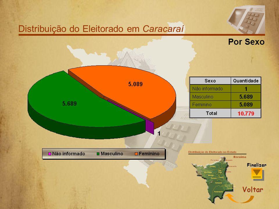 Distribuição do Eleitorado em Caracaraí