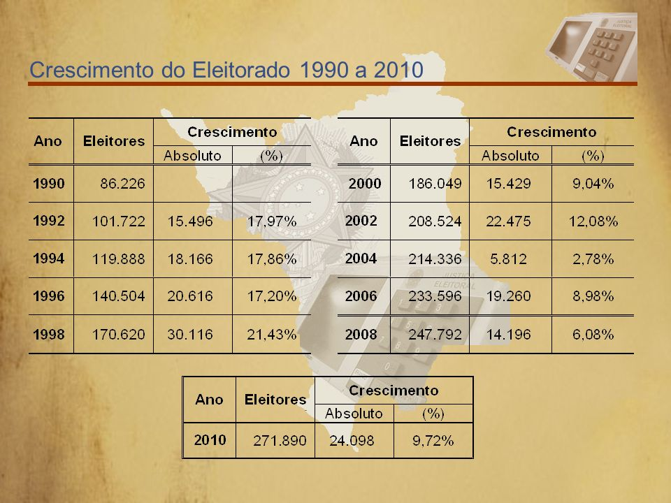 Crescimento do Eleitorado 1990 a 2010