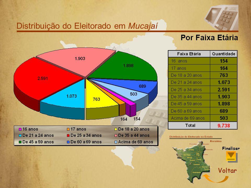Distribuição do Eleitorado em Mucajaí