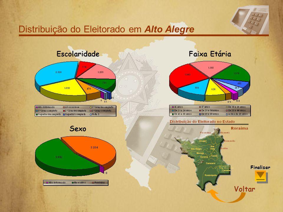 Distribuição do Eleitorado em Alto Alegre