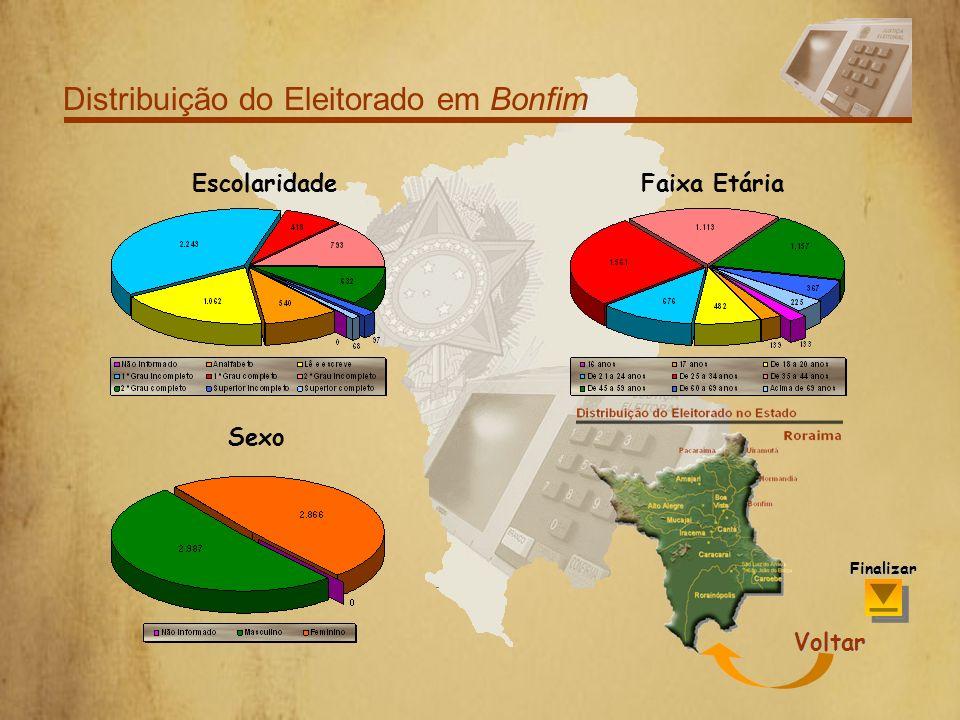 Distribuição do Eleitorado em Bonfim