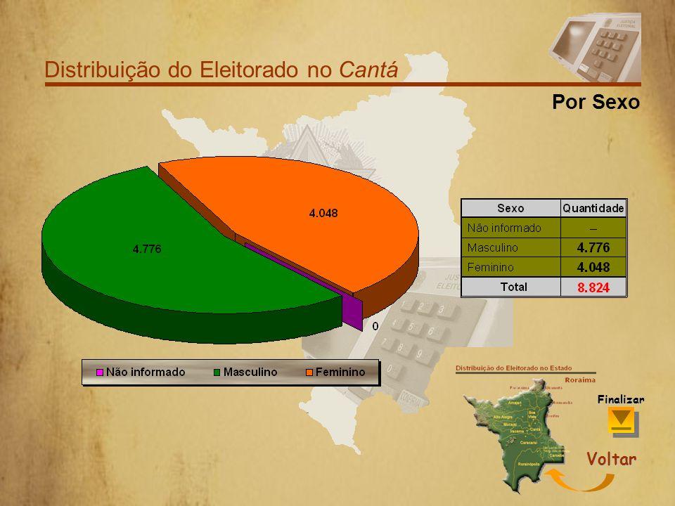 Distribuição do Eleitorado no Cantá