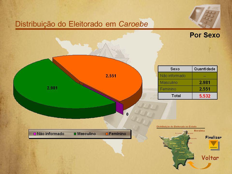 Distribuição do Eleitorado em Caroebe