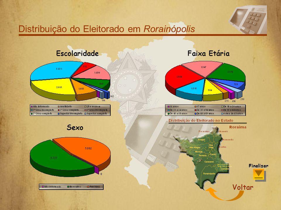 Distribuição do Eleitorado em Rorainópolis