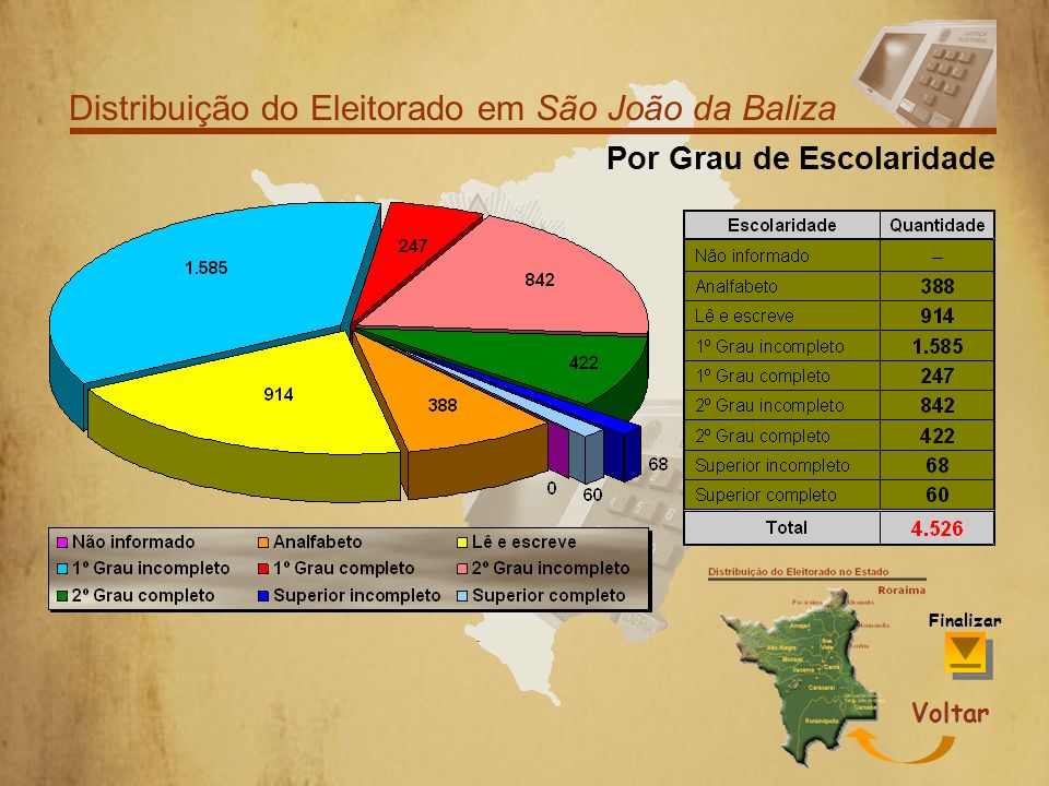 Distribuição do Eleitorado em São João da Baliza