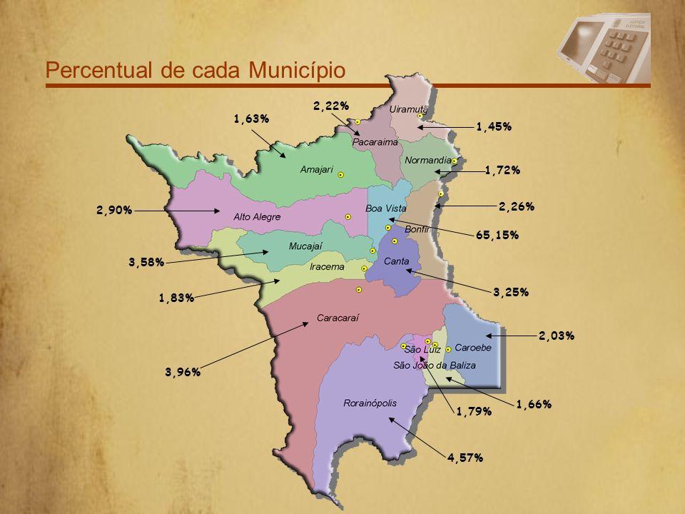 Percentual de cada Município