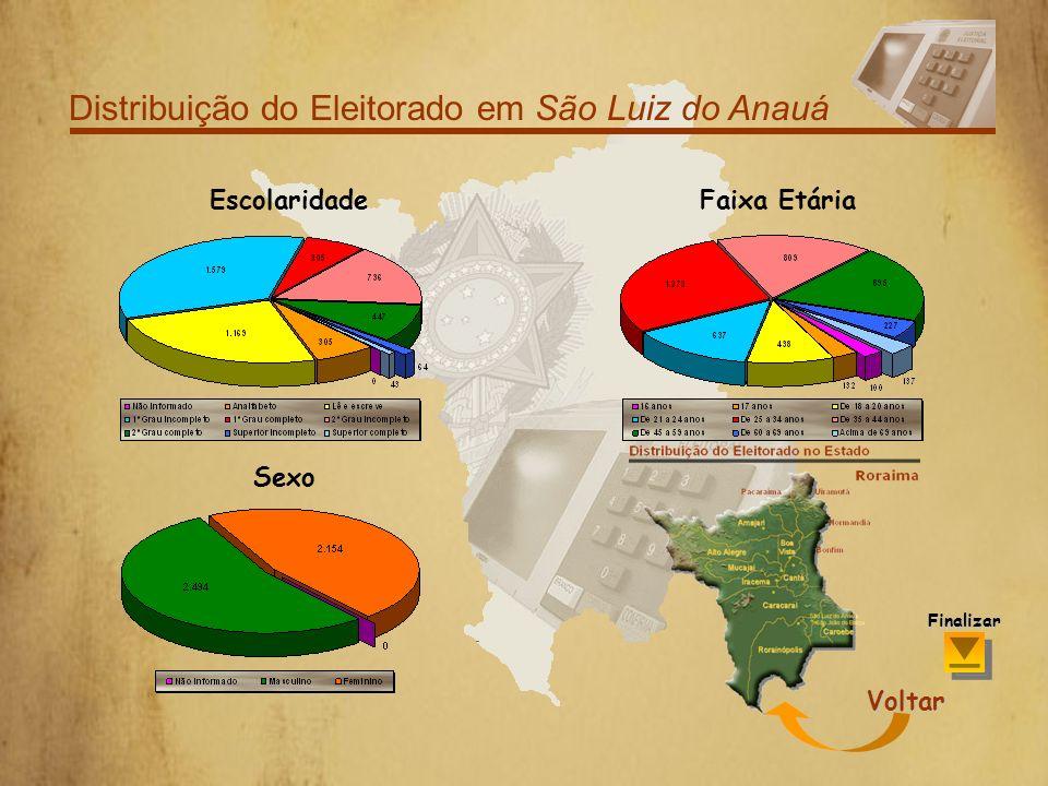 Distribuição do Eleitorado em São Luiz do Anauá