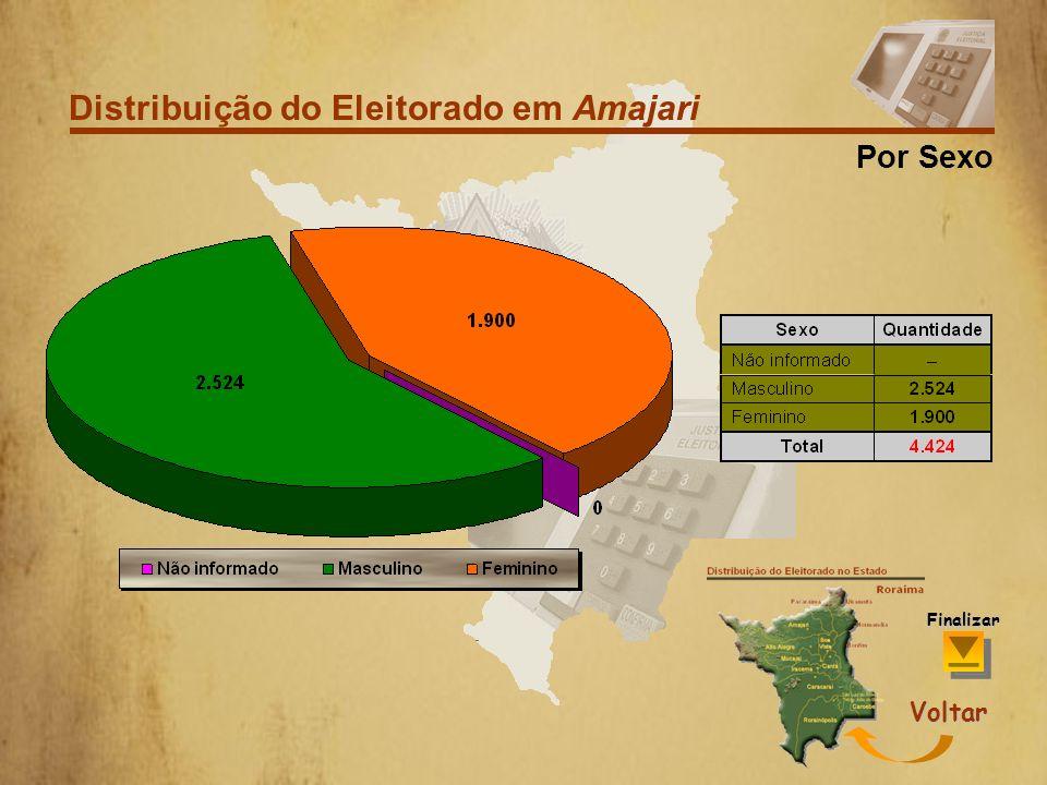 Distribuição do Eleitorado em Amajari