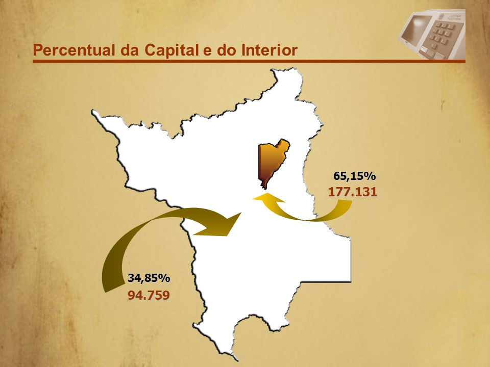 Percentual da Capital e do Interior