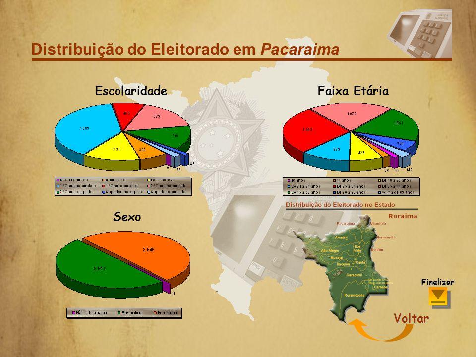 Distribuição do Eleitorado em Pacaraima