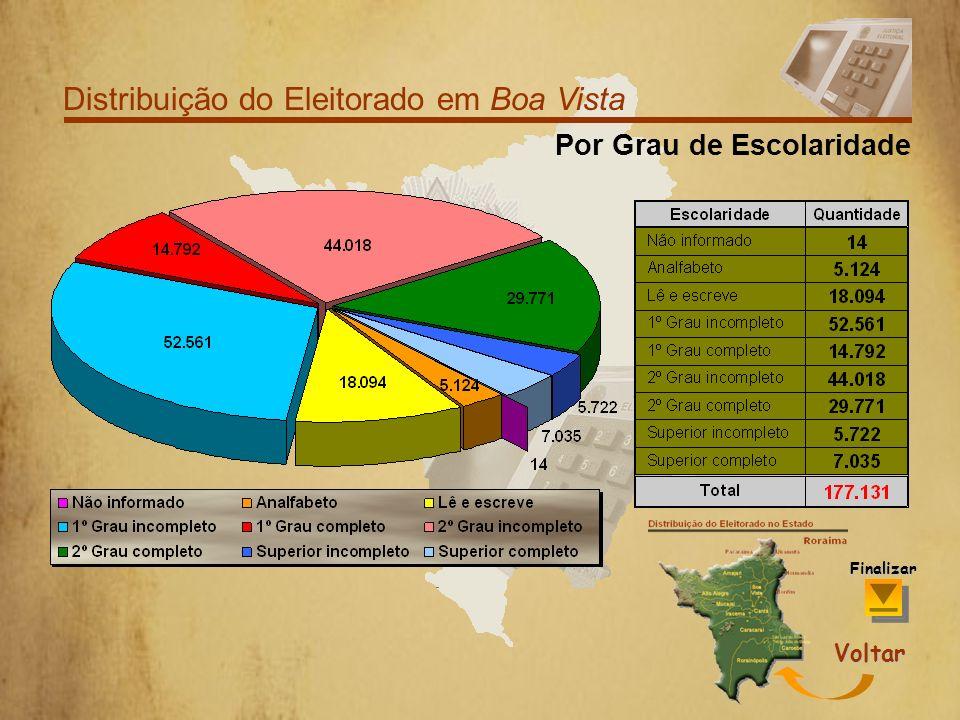Distribuição do Eleitorado em Boa Vista