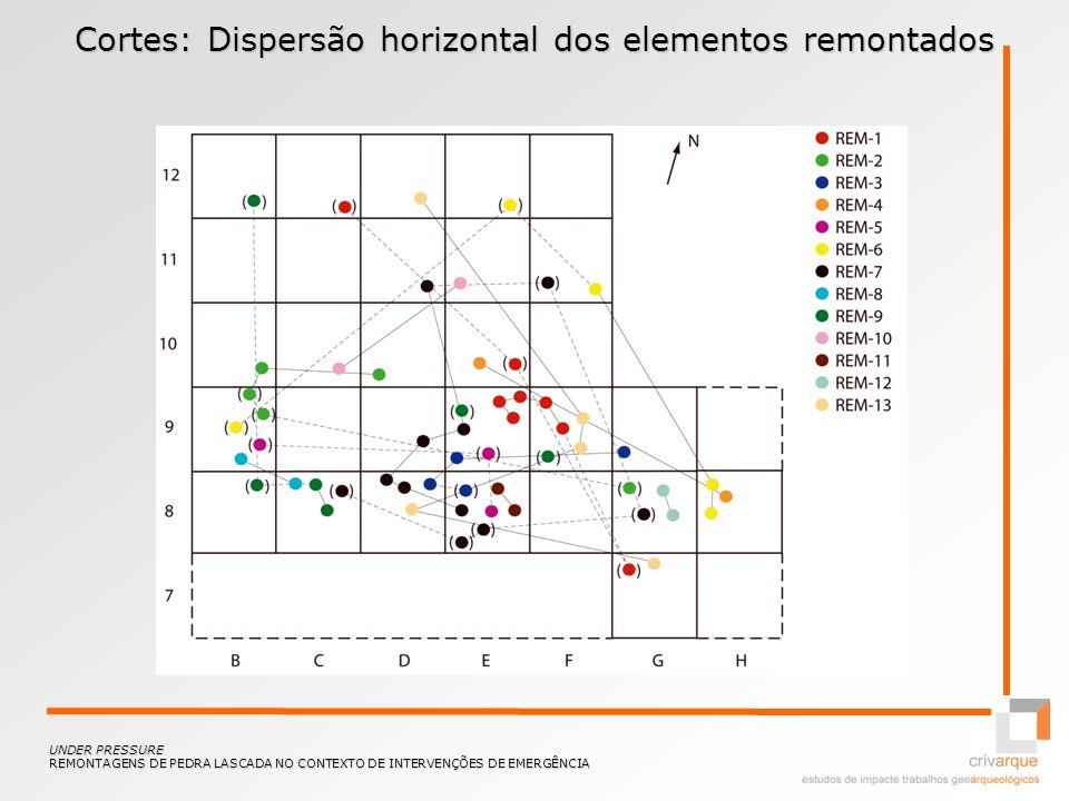 Cortes: Dispersão horizontal dos elementos remontados