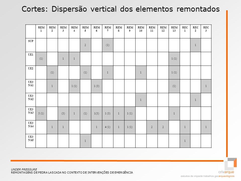 Cortes: Dispersão vertical dos elementos remontados