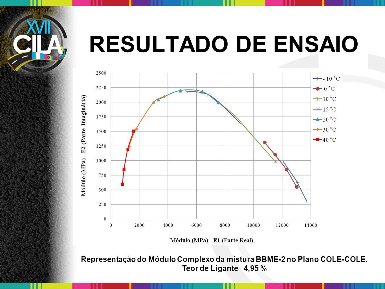 Representação do Módulo Complexo da mistura BBME-2 no Plano COLE-COLE.