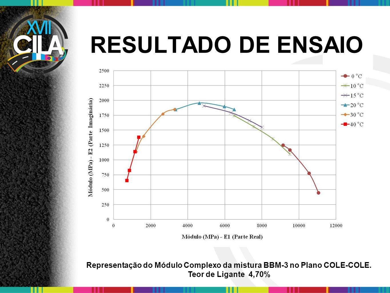 Representação do Módulo Complexo da mistura BBM-3 no Plano COLE-COLE.