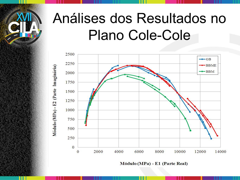 Análises dos Resultados no Plano Cole-Cole
