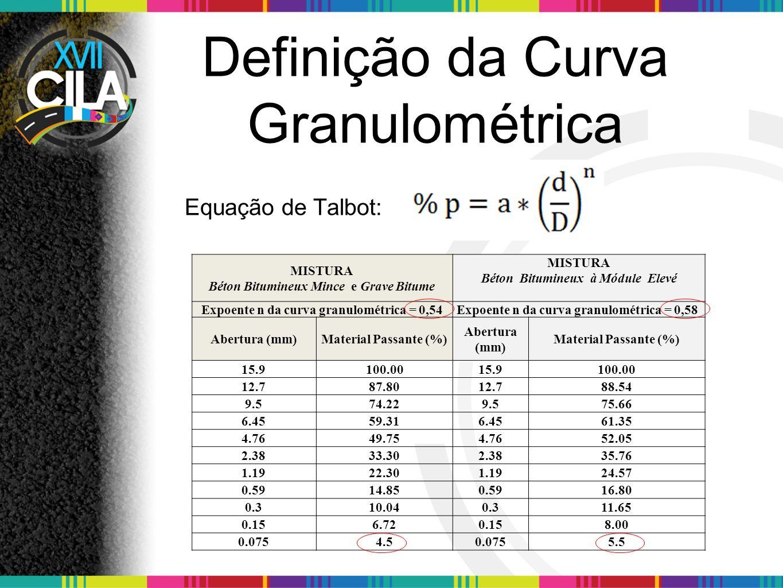 Definição da Curva Granulométrica