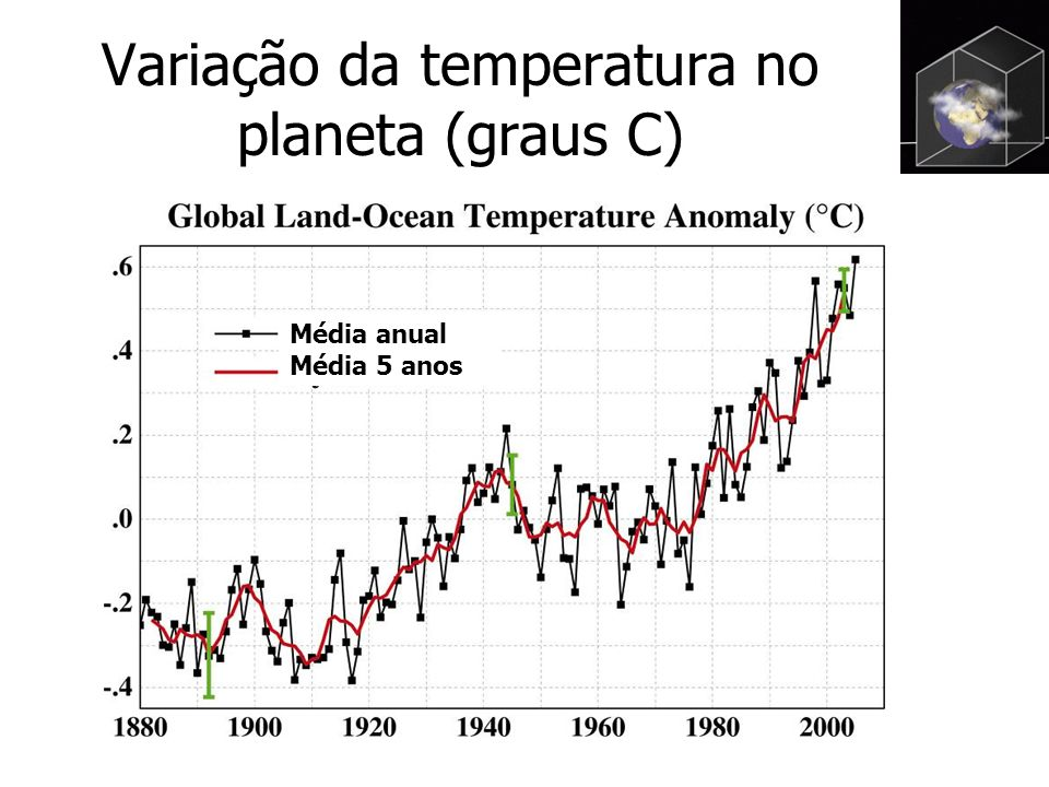 Variação da temperatura no planeta (graus C)