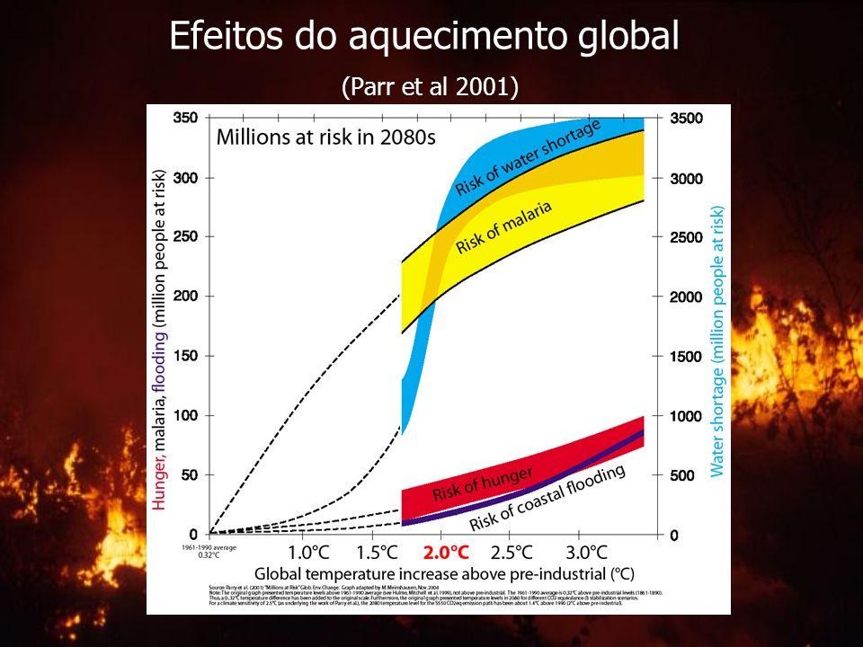 Efeitos do aquecimento global (Parr et al 2001)
