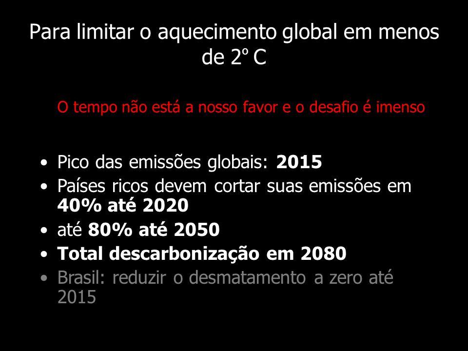 Para limitar o aquecimento global em menos de 2º C