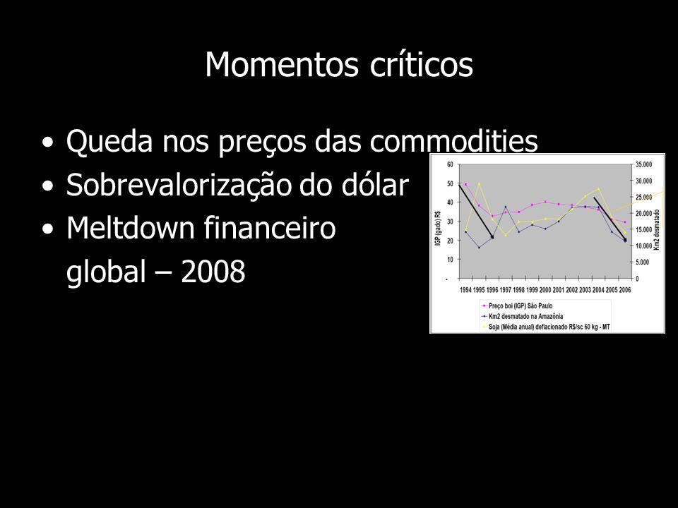 Momentos críticos Queda nos preços das commodities