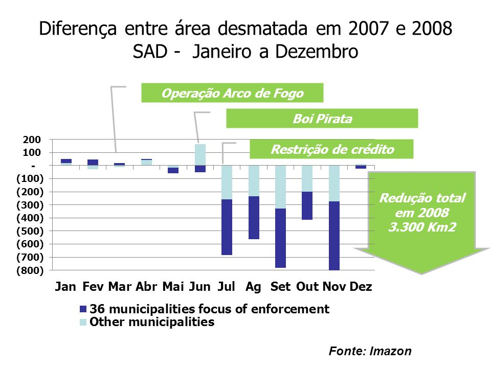 Diferença entre área desmatada em 2007 e 2008 SAD - Janeiro a Dezembro