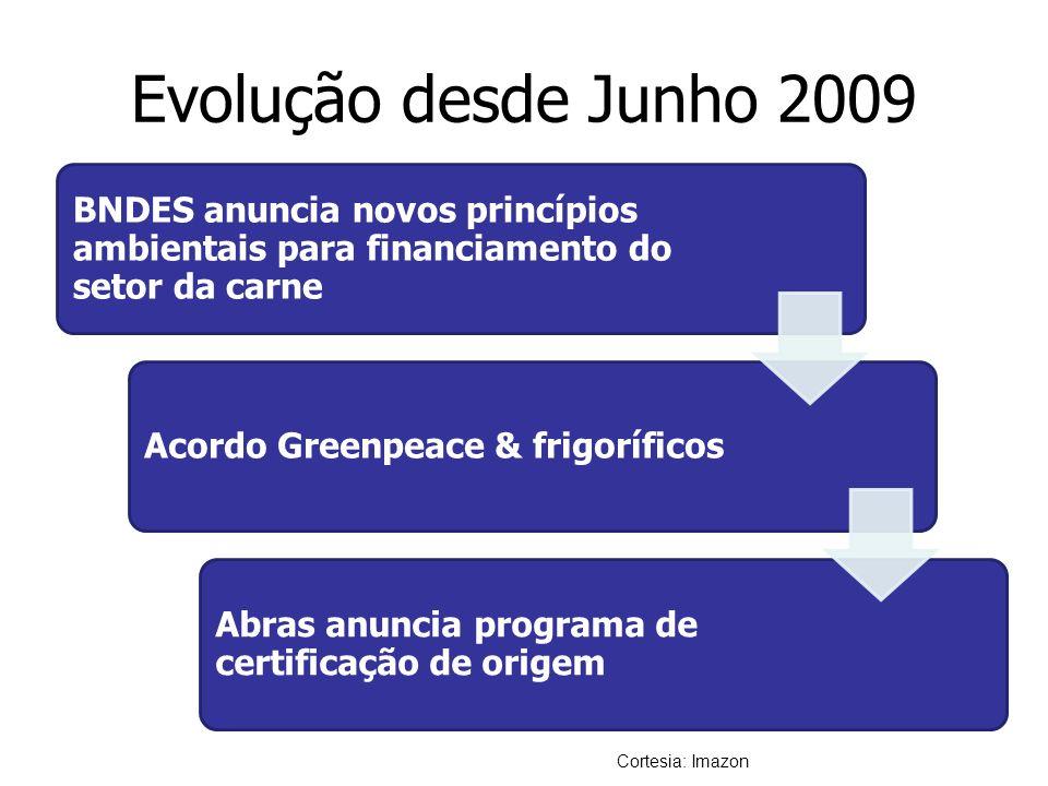 Evolução desde Junho 2009 BNDES anuncia novos princípios ambientais para financiamento do setor da carne.