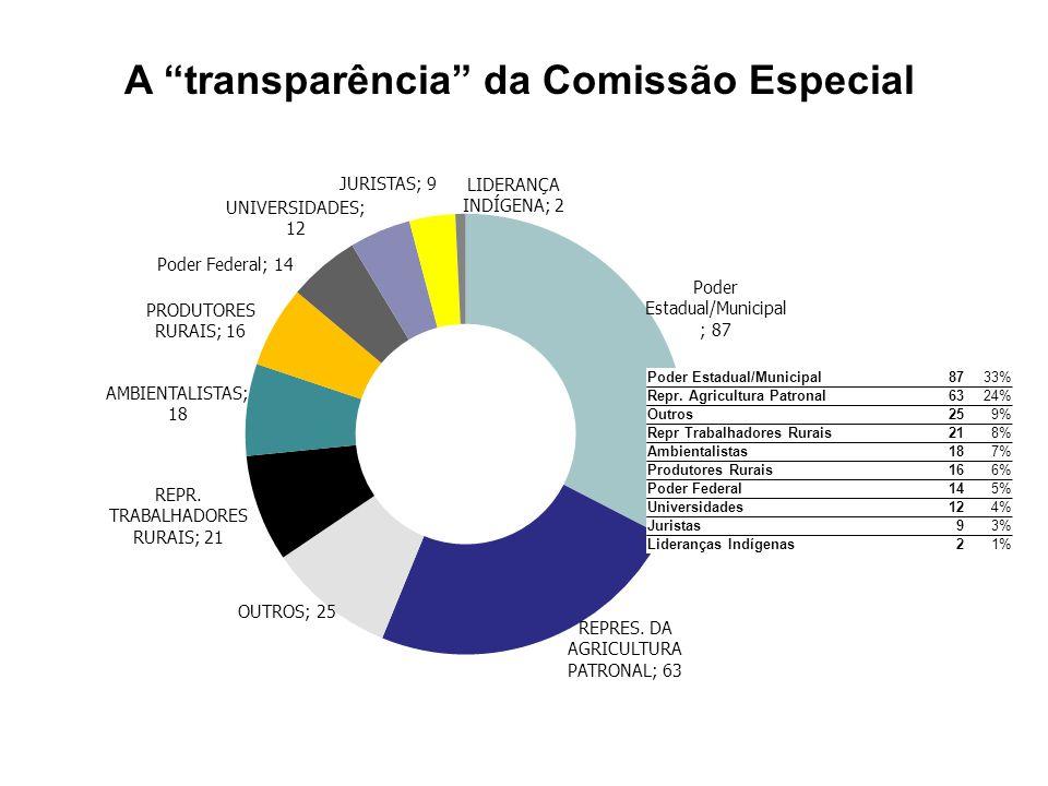 A transparência da Comissão Especial