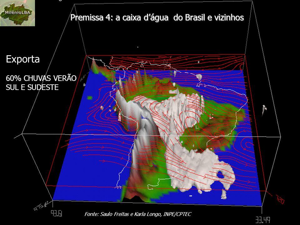 Exporta Premissa 4: a caixa d'água do Brasil e vizinhos