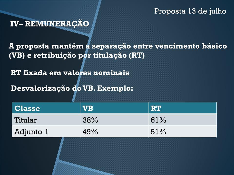 Proposta 13 de julho IV– REMUNERAÇÃO. A proposta mantém a separação entre vencimento básico (VB) e retribuição por titulação (RT)