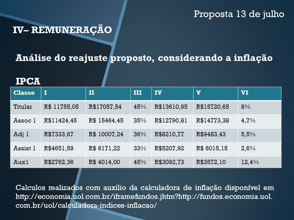 Análise do reajuste proposto, considerando a inflação IPCA