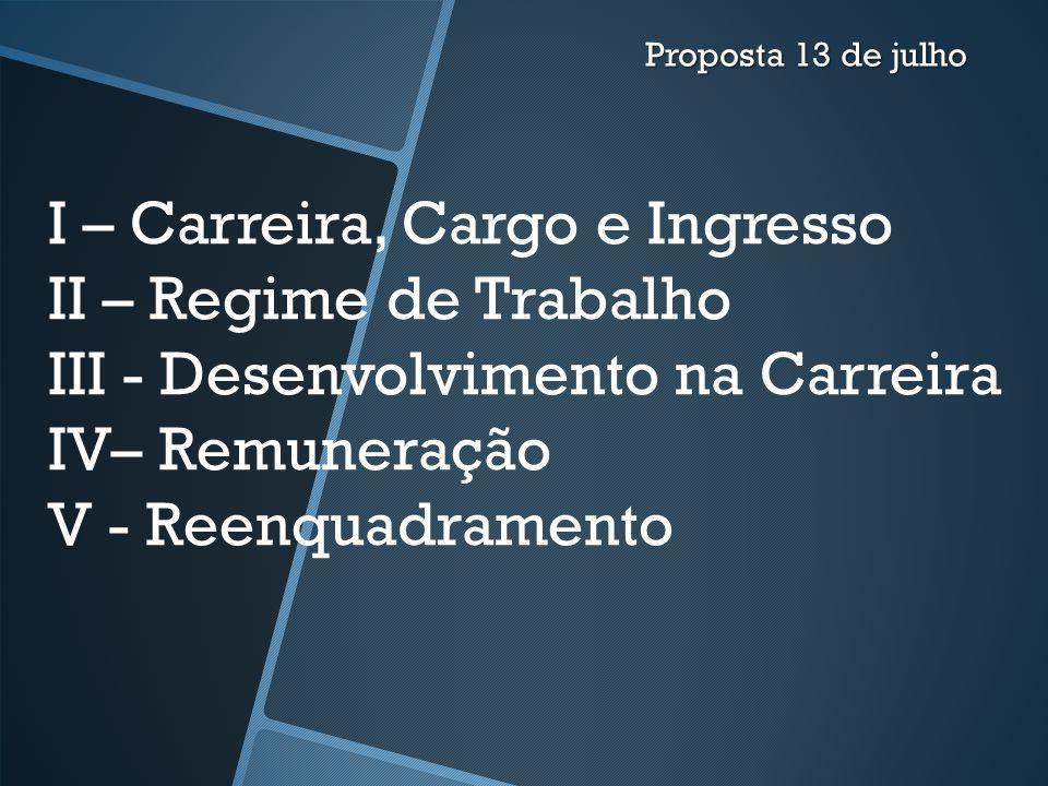 I – Carreira, Cargo e Ingresso II – Regime de Trabalho