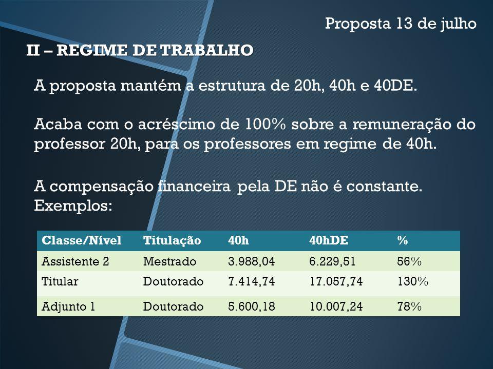 A proposta mantém a estrutura de 20h, 40h e 40DE.
