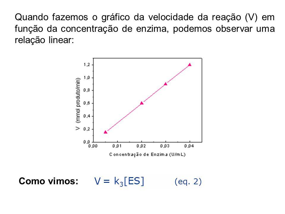 Quando fazemos o gráfico da velocidade da reação (V) em função da concentração de enzima, podemos observar uma relação linear: