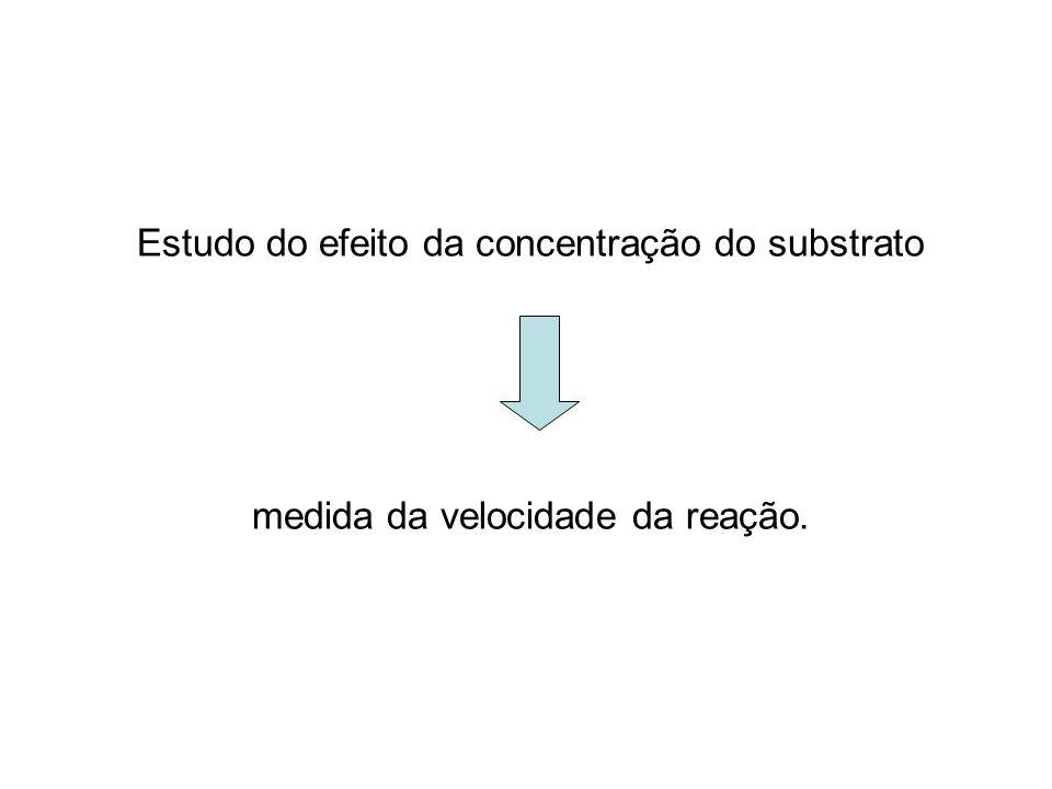 Estudo do efeito da concentração do substrato
