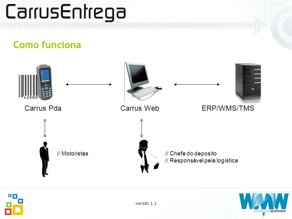Como funciona Carrus Pda Carrus Web ERP/WMS/TMS // Motoristas