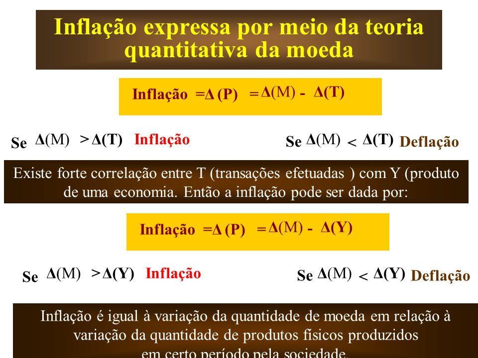 Inflação expressa por meio da teoria quantitativa da moeda