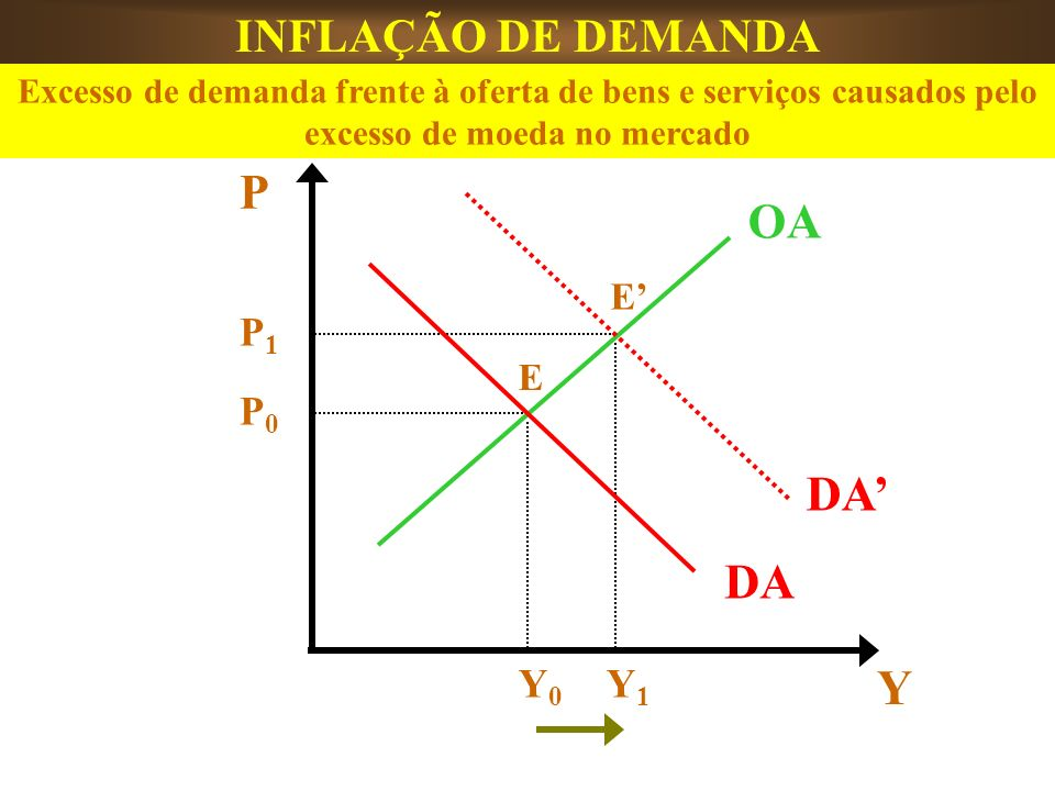 P OA DA' DA Y INFLAÇÃO DE DEMANDA P1 P0 Y0 Y1 E' E