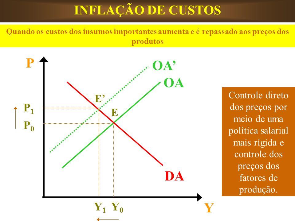 P OA' OA DA Y INFLAÇÃO DE CUSTOS P1 P0 Y1 Y0 E' E