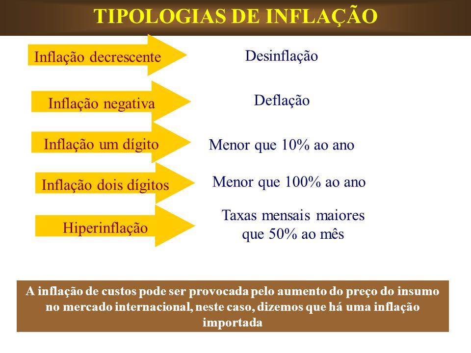 TIPOLOGIAS DE INFLAÇÃO