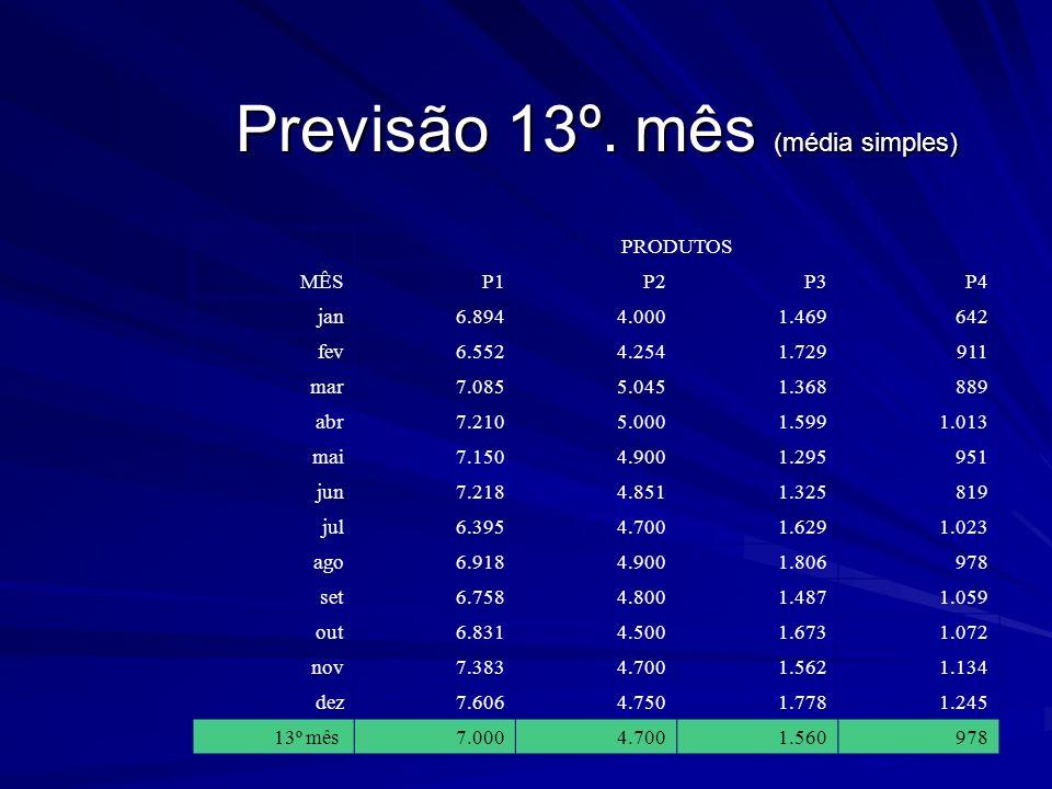 Previsão 13º. mês (média simples)