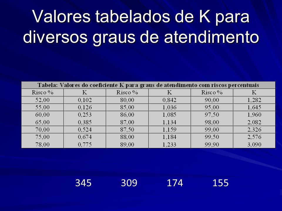 Valores tabelados de K para diversos graus de atendimento
