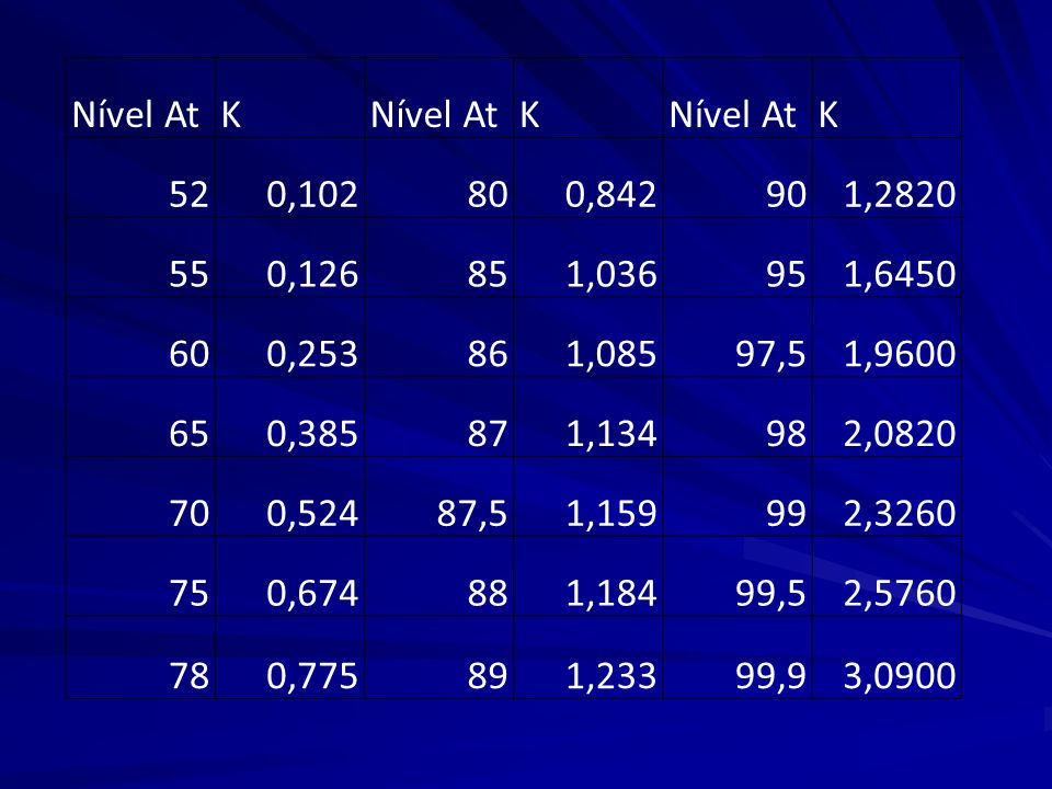 Nível At K. 52. 0,102. 80. 0,842. 90. 1,2820. 55. 0,126. 85. 1,036. 95. 1,6450. 60. 0,253.