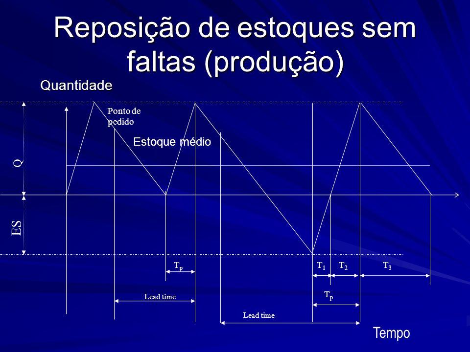 Reposição de estoques sem faltas (produção)