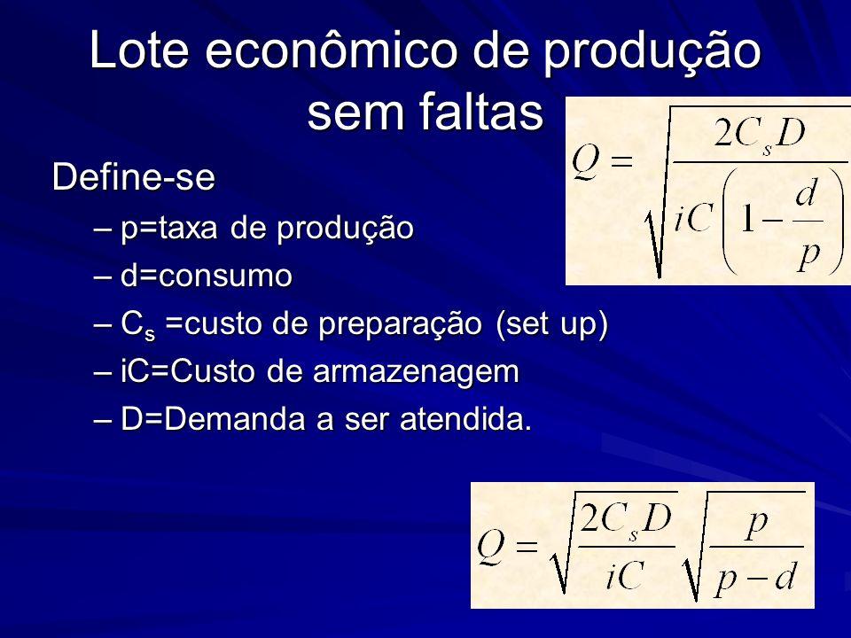 Lote econômico de produção sem faltas