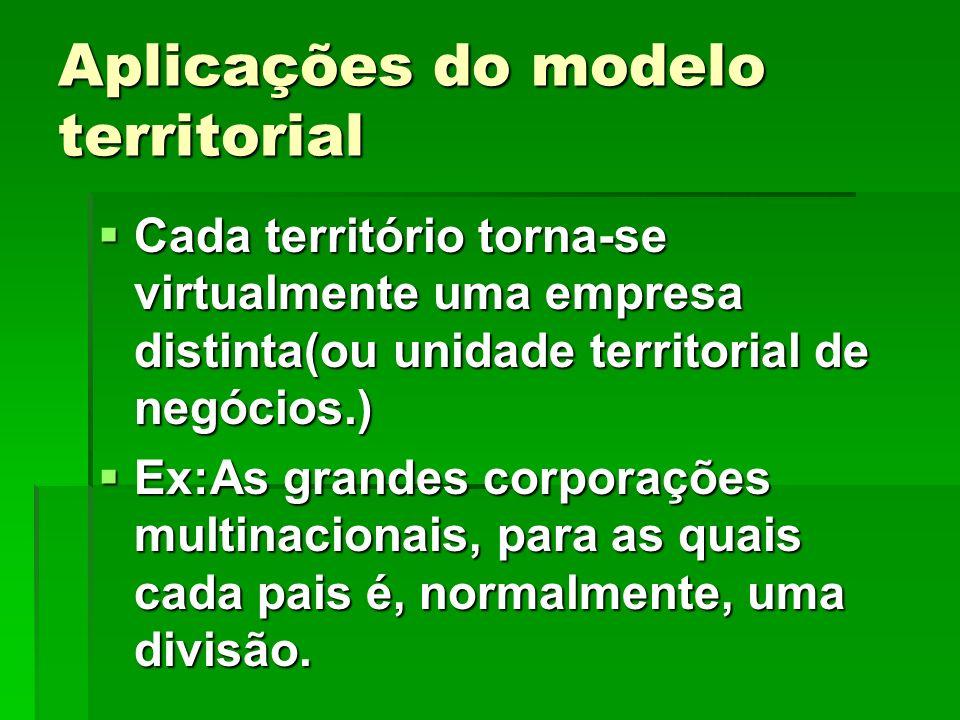 Aplicações do modelo territorial
