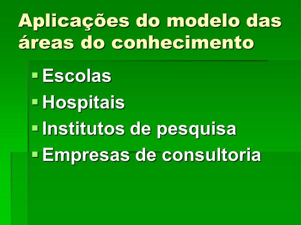 Aplicações do modelo das áreas do conhecimento