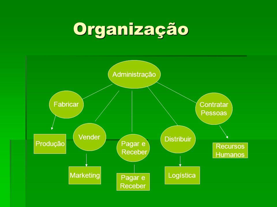 Organização Administração Fabricar Contratar Pessoas Vender Distribuir